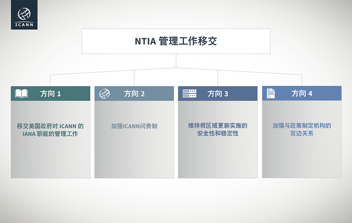 Transition of NTIA Stewardship Work Tracks